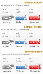 Wetterextreme - Verbania du Regenreiche